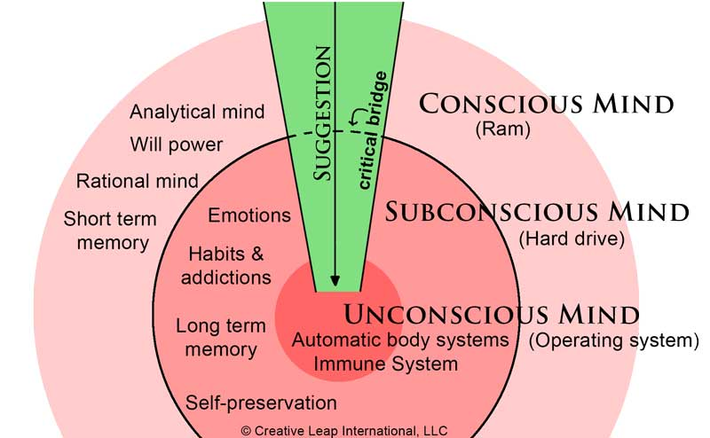 hypnosis-bypasses-the-conscious-mind